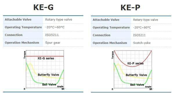 So sánh bộ điện điều khiển van series G - P