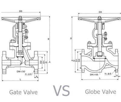 sự khác nhau giữa van cổng và van cầu - tuấn hưng phát