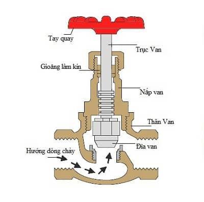cấu tạo van cầu đồng - tuấn hưng phát