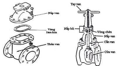 cấu tạo van cổng - tuấn hưng phát
