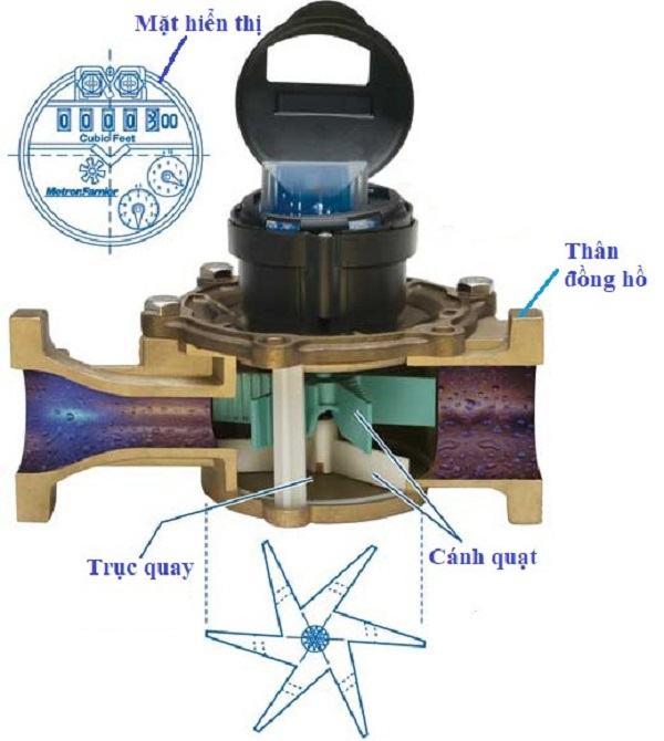 Cấu tạo đồng hồ đo lưu lượng nước