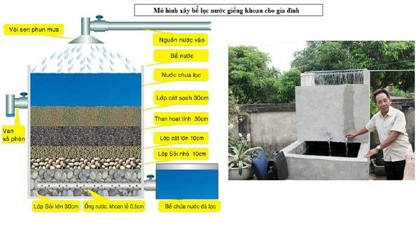 Hệ thống cấp nước - xử lý nước giếng khoan gia đình