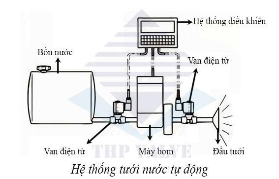 solenoid valve trong hệ thống tưới nước tự động